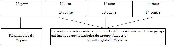 majorité des suffrages exprimés définition